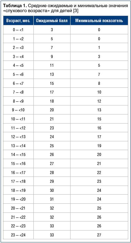 Таблица 1. Средние ожидаемые и минимальные значения «слухового возраста» для детей [3]