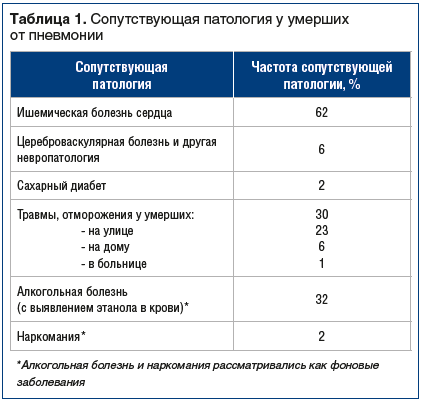 Таблица 1. Сопутствующая патология у умерших от пневмонии