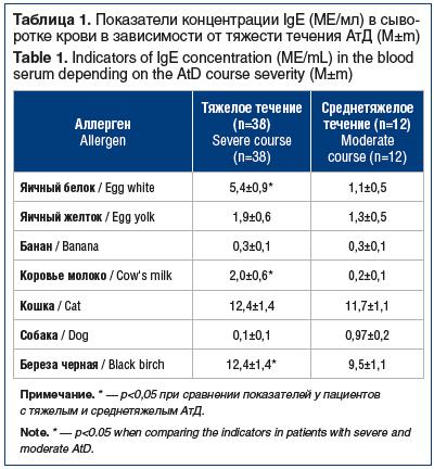 Таблица 1. Показатели концентрации IgE (ME/мл) в сыворотке крови в зависимости от тяжести течения АтД (M±m) Table 1. Indicators of IgE concentration (ME/mL) in the blood serum depending on the AtD course severity (M±m)
