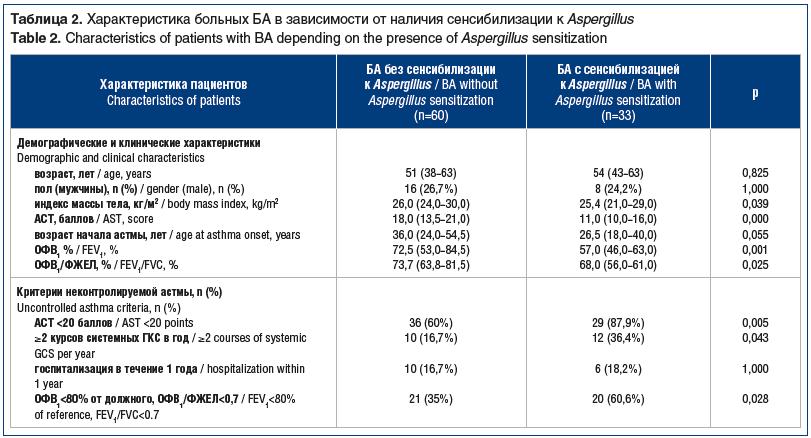 Таблица 2. Характеристика больных БА в зависимости от наличия сенсибилизации к Aspergillus Table 2. Characteristics of patients with BA depending on the presence of Aspergillus sensitization