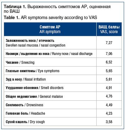 Таблица 1. Выраженность симптомов АР, оцененная по ВАШ Table 1. AR symptoms severity according to VAS