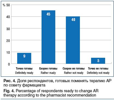 Рис. 4. Доля респондентов, готовых поменять терапию АР по совету фармацевта Fig. 4. Percentage of respondents ready to change AR therapy according to the pharmacist recommendation