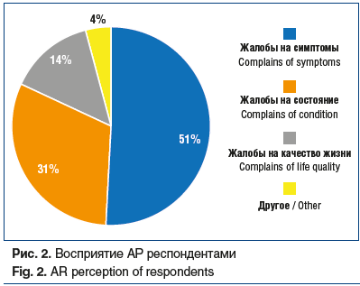 Рис. 2. Восприятие АР респондентами Fig. 2. AR perception of respondents