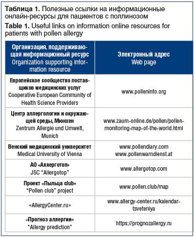 Таблица 1. Полезные ссылки на информационные онлайн-ресурсы для пациентов с поллинозом Table 1. Useful links on information online resources for patients with pollen allergy