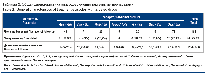 Таблица 2. Общая характеристика эпизодов лечения таргетными препаратами Table 2. General characteristics of treatment episodes with targeted drugs