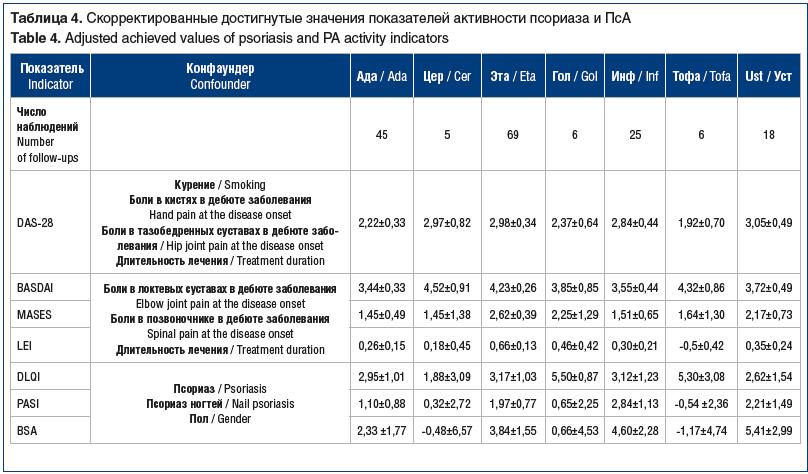 Таблица 4. Cкорректированные достигнутые значения показателей активности псориаза и ПсА Table 4. Adjusted achieved values of psoriasis and PA activity indicators