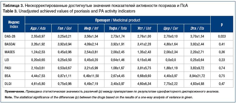 Таблица 3. Нескорректированные достигнутые значения показателей активности псориаза и ПсА Table 3. Unadjusted achieved values of psoriasis and PA activity indicators