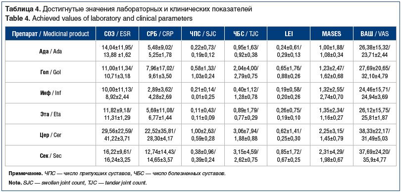 Таблица 4. Достигнутые значения лабораторных и клинических показателей Table 4. Achieved values of laboratory and clinical parameters