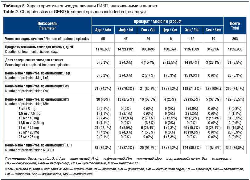 зареТаблица 2. Характеристика эпизодов лечения ГИБП, включенными в анализ Table 2. Characteristics of GEBD treatment episodes included in the analysis