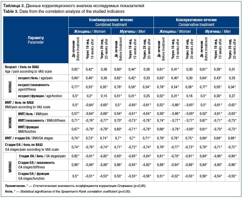 Таблица 3. Данные корреляционного анализа исследуемых показателей Table 3. Data from the correlation analysis of the studied indicators