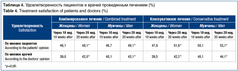 Таблица 4. Удовлетворенность пациентов и врачей проведенным лечением (%) Table 4. Treatment satisfaction of patients and doctors (%)