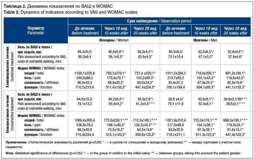 Таблица 2. Динамика показателей по ВАШ и WOMAC Table 2. Dynamics of indicators according to VAS and WOMAC scales