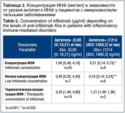 Таблица 2. Концентрация ИНФ (мкг/мл) в зависимости от уровня антител к ИНФ у пациентов с иммуновоспалительными заболеваниями Table 2. Concentration of infliximab (μg/ml) depending on the levels of anti-infliximab Abs in patients with inflammatory immune-m