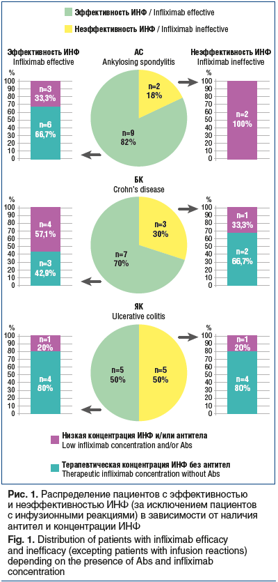 Рис. 1. Распределение пациентов с эффективностью и неэффективностью ИНФ (за исключением пациентов с инфузионными реакциями) в зависимости от наличия антител и концентрации ИНФ Fig. 1. Distribution of patients with infliximab efficacy and inefficacy (excep