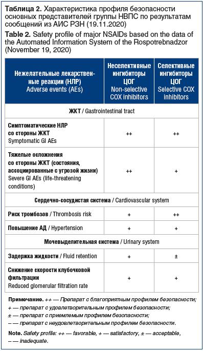 Таблица 2. Характеристика профиля безопасности основных представителей группы НВПС по результатам сообщений из АИС РЗН (19.11.2020) Table 2. Safety profile of major NSAIDs based on the data of the Automated Information System of the Rospotrebnadzor (Novem