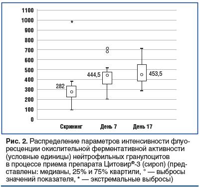 Рис. 2. Распределение параметров интенсивности флуоресценции окислительной ферментативной активности (условные единицы) нейтрофильных гранулоцитов в процессе приема препарата Цитовир®-3 (сироп) (представлены: медианы, 25% и 75% квартили, ° — выбросы значе