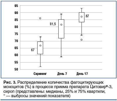 Рис. 3. Распределение количества фагоцитирующих моноцитов (%) в процессе приема препарата Цитовир®-3, сироп (представлены: медианы, 25% и 75% квартили, ° — выбросы значений показателя)