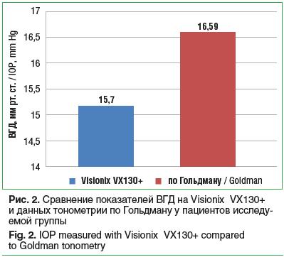 Рис. 2. Сравнение показателей ВГД на Visionix VX130+ и данных тонометрии по Гольдману у пациентов исследу- емой группы Fig. 2. IOP measured with Visionix VX130+ compared to Goldman tonometry
