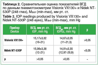 Таблица 2. Сравнительная оценка показателей ВГД по данным пневмотонометрии Visionix VX130+ и Nidek NT- 530P (248 глаз), M±σ (min-max), мм рт. ст. Table 2. IOP readings produced by Visionix VX130+ and Nidek NT-530P (248 eyes), M±σ (min-max), mm Hg