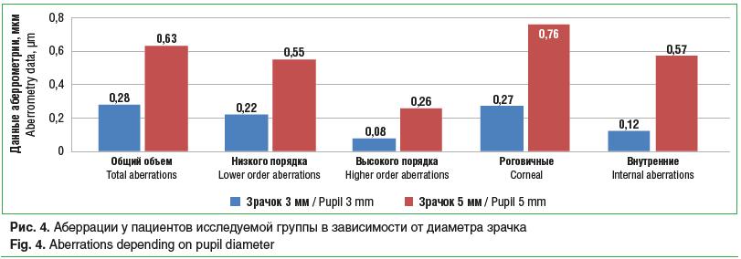 Рис. 4. Аберрации у пациентов исследуемой группы в зависимости от диаметра зрачка Fig. 4. Aberrations depending on pupil diameter