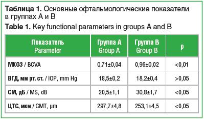 Таблица 1. Основные офтальмологические показатели в группах А и B Table 1. Key functional parameters in groups A and B