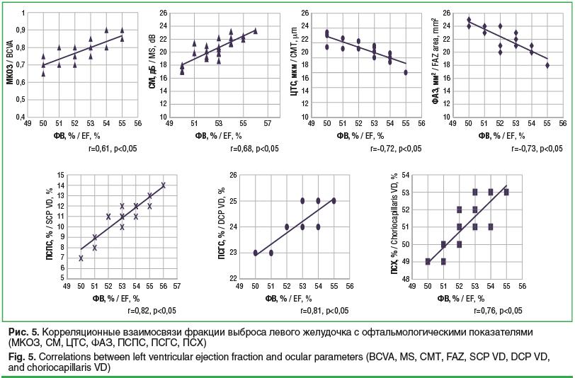 Рис. 5. Корреляционные взаимосвязи фракции выброса левого желудочка с офтальмологическими показателями (МКОЗ, СМ, ЦТС, ФАЗ, ПСПС, ПСГС, ПСХ) Fig. 5. Correlations between left ventricular ejection fraction and ocular parameters (BCVA, MS, CMT, FAZ, SCP VD,