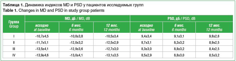 Таблица 1. Динамика индексов MD и PSD у пациентов исследуемых групп Table 1. Changes in MD and PSD in study group patients
