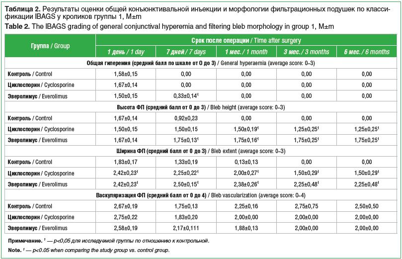 Таблица 2. Результаты оценки общей конъюнктивальной инъекции и морфологии фильтрационных подушек по классификации IBAGS у кроликов группы 1, M±m Table 2. The IBAGS grading of general conjunctival hyperemia and filtering bleb morphology in group 1, M±m