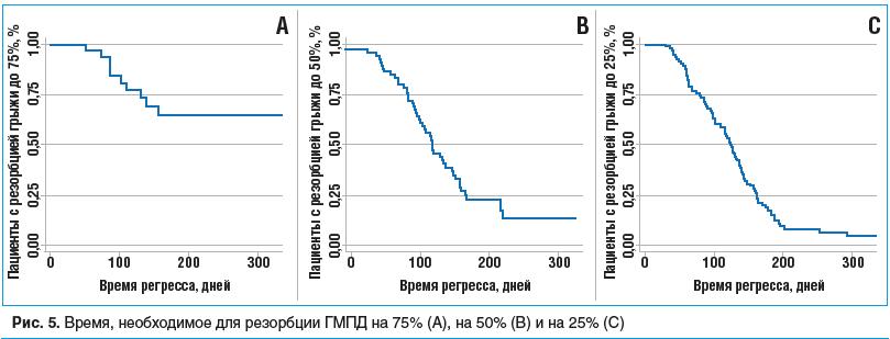 Рис. 5. Время, необходимое для резорбции ГМПД на 75% (А), на 50% (B) и на 25% (С)