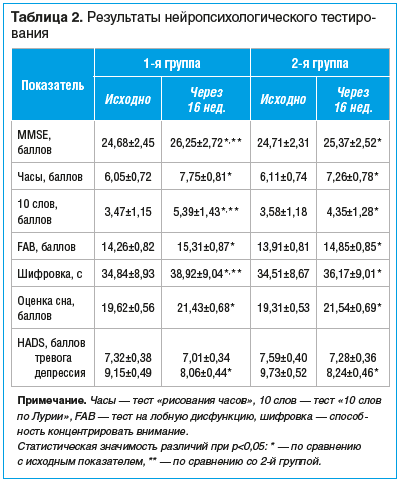 Таблица 2. Результаты нейропсихологического тестирования