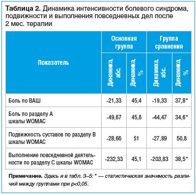 Таблица 2. Динамика интенсивности болевого синдрома, подвижности и выполнения повседневных дел после 2 мес. терапии
