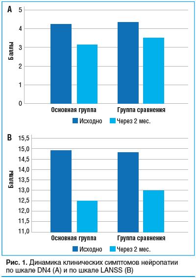 Рис. 1. Динамика клинических симптомов нейропатии по шкале DN4 (А) и по шкале LANSS (B)