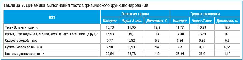 Таблица 3. Динамика выполнения тестов физического функционирования