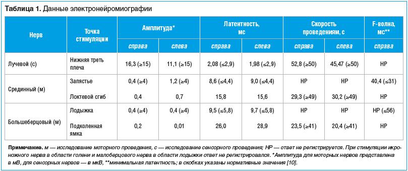 Рис. 1. Данные КТ органов грудной клетки пациента 58 лет (наблюдение № 1) исходно (7-й день COVID-19; А) и в динамике (14-й день COVID-19; B)