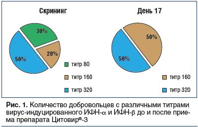 Рис. 1. Количество добровольцев с различными титрами вирус-индуцированного ИФН-α и ИФН-β до и после приема препарата Цитовир®-3