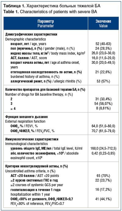 Таблица 1. Характеристика больных тяжелой БА Table 1. Characteristics of patients with severe BA