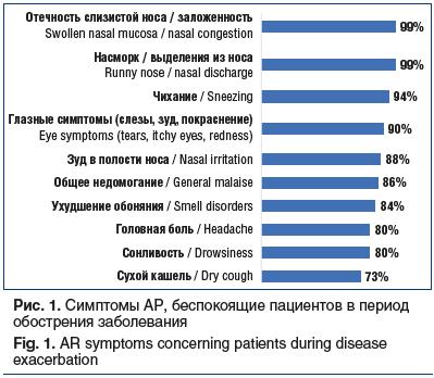 Рис. 1. Симптомы АР, беспокоящие пациентов в период обострения заболевания Fig. 1. AR symptoms concerning patients during disease exacerbation