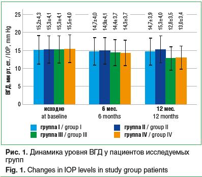 Рис. 1. Динамика уровня ВГД у пациентов исследуемых групп Fig. 1. Changes in IOP levels in study group patients
