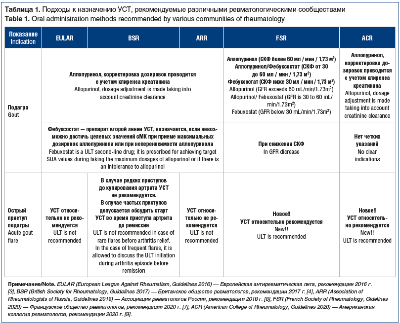 паТаблица 1. Подходы к назначению УСТ, рекомендуемые различными ревматологическими сообществами Table 1. Oral administration methods recommended by various communities of rheumatology