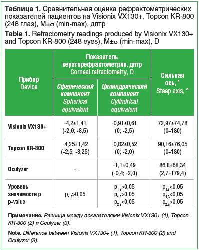 Таблица 1. Сравнительная оценка рефрактометрических показателей пациентов на Visionix VX130+, Topcon KR-800 (248 глаз), M±σ (min-max), дптр Table 1. Refractometry readings produced by Visionix VX130+ and Topcon KR-800 (248 eyes), M±σ (min-max), D