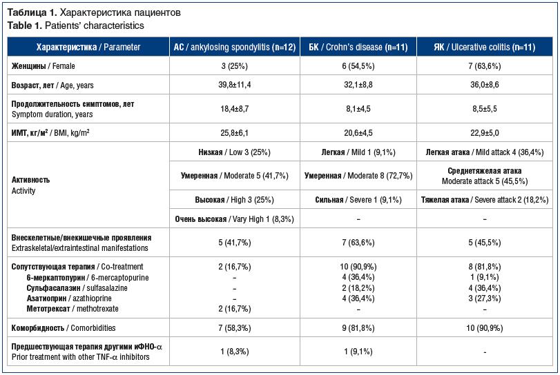 Таблица 1. Характеристика пациентов Table 1. Patients' characteristics