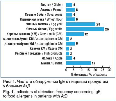 Рис. 1. Частота обнаружения IgE к пищевым продуктам у больных АтД Fig. 1. Indicators of detection frequency concerning IgE to food allergens in patients with AtD