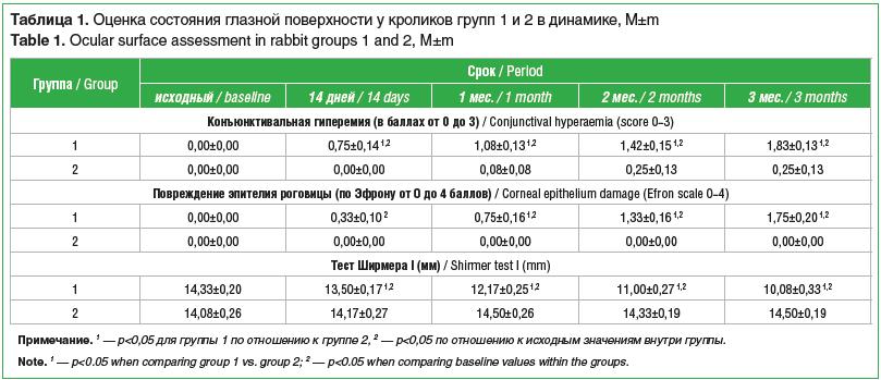 Таблица 1. Оценка состояния глазной поверхности у кроликов групп 1 и 2 в динамике, M±m Table 1. Ocular surface assessment in rabbit groups 1 and 2, M±m