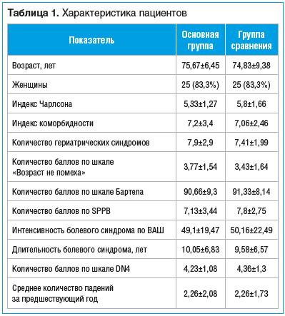 Таблица 1. Характеристика пациентов