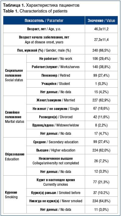 Таблица 1. Характеристика пациентов Table 1. Characteristics of patients