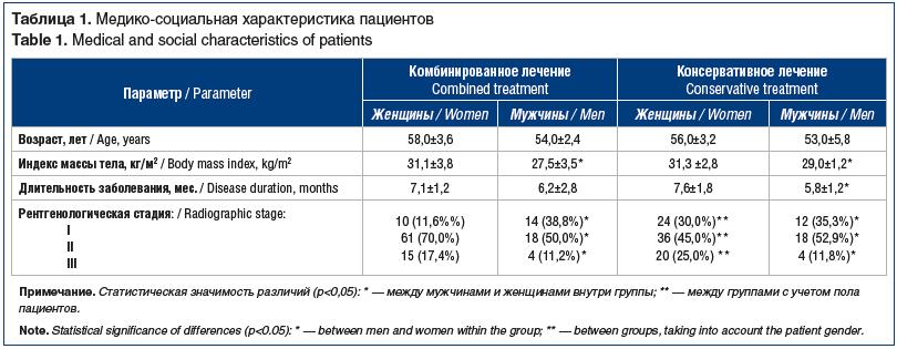 Таблица 1. Медико-социальная характеристика пациентов Table 1. Medical and social characteristics of patients