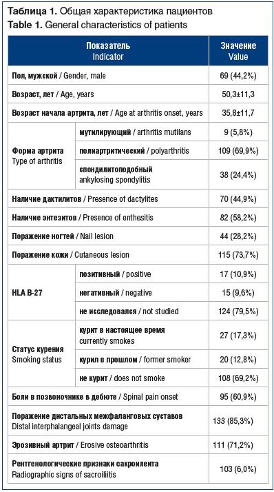 Таблица 1. Общая характеристика пациентов Table 1. General characteristics of patients