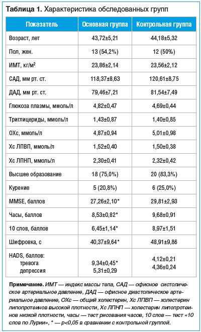 Таблица 1. Характеристика обследованных групп