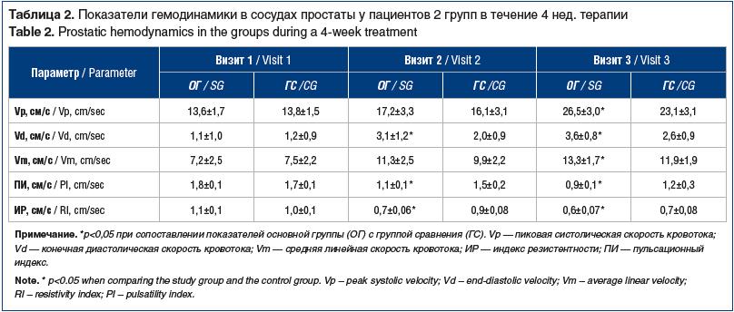 Таблица 2. Показатели гемодинамики в сосудах простаты у пациентов 2 групп в течение 4 нед. терапии Table 2. Prostatic hemodynamics in the groups during a 4-week treatment
