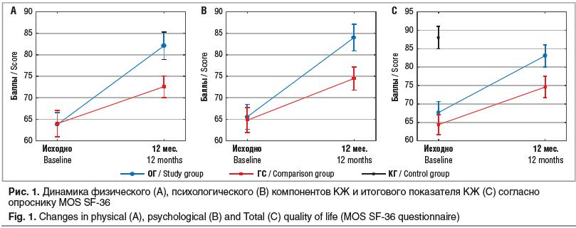 Рис. 1. Динамика физического (А), психологического (B) компонентов КЖ и итогового показателя КЖ (С) согласно опроснику MOS SF-36 Fig. 1. Changes in physical (A), psychological (B) and Total (C) quality of life (MOS SF-36 questionnaire)